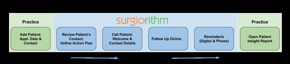 The Surgiorithm Process